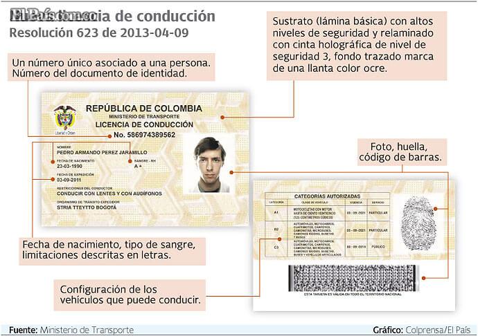 Licencia de conducción Colombia